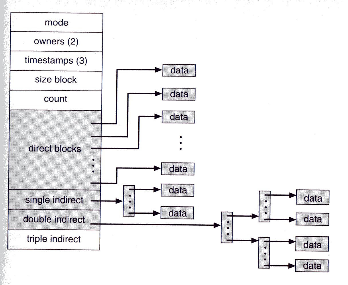 embedded interview questions గెల్లి ఫణింద్ర in computing an inode is a data structure on a traditional unix style file system such as ufs an inode stores basic information about a regular file